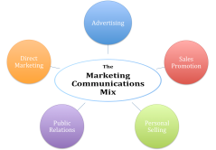 promotion-mix1